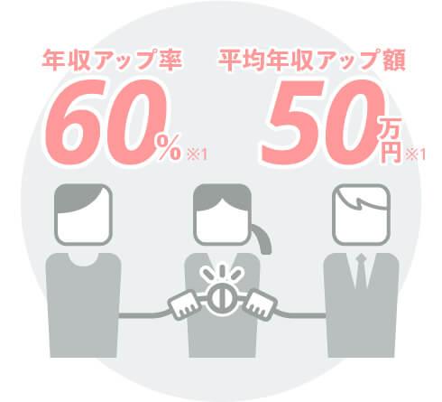 年収アップ率60%。平均年収アップ額50万円。