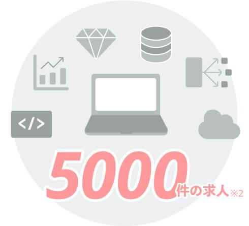 5000件の求人